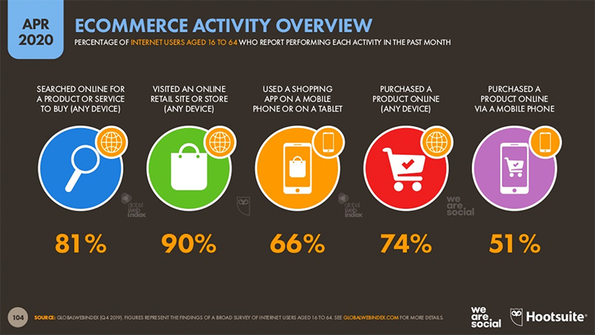 Ecommerce numbers for april 2020
