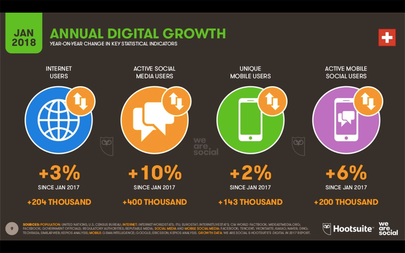 Annual digital Growth Switzerland